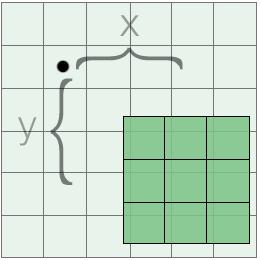 Convolution Part Two: Parameters